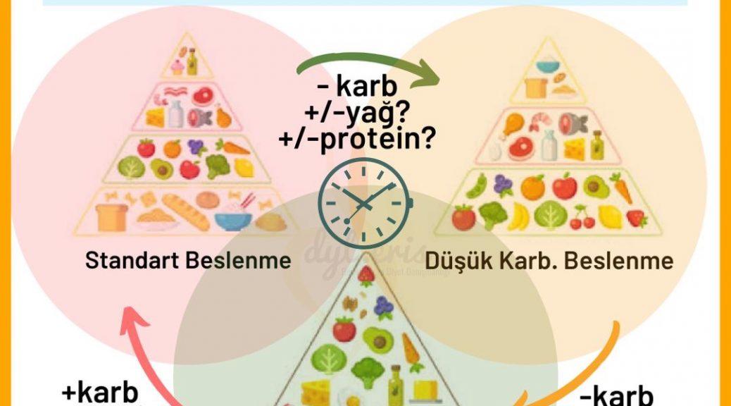 kışın aralıklı beslenme, kışta beslenme, kışın nasıl beslenmeli